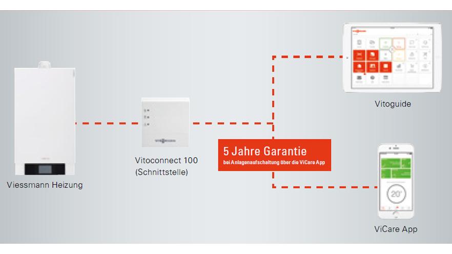 Fünf Jahre Garantie bei Aufschaltung der Anlage über ViCare App